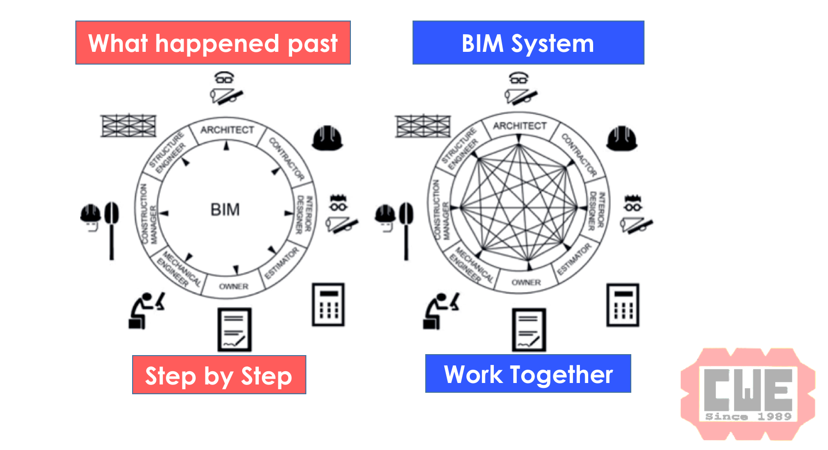BIM work together